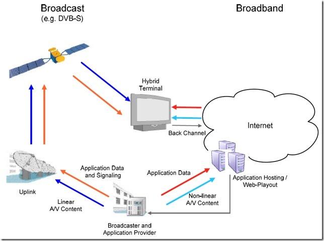 HbbTV System Overview