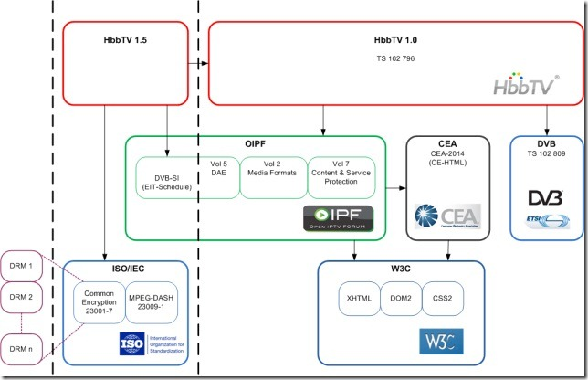 HbbTV Specification Overview